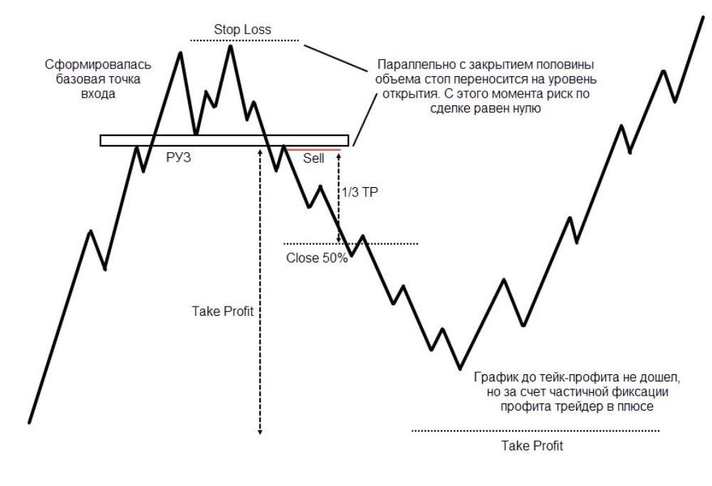 Три правила форекс торговли кто может участвовать в торгах на бирже