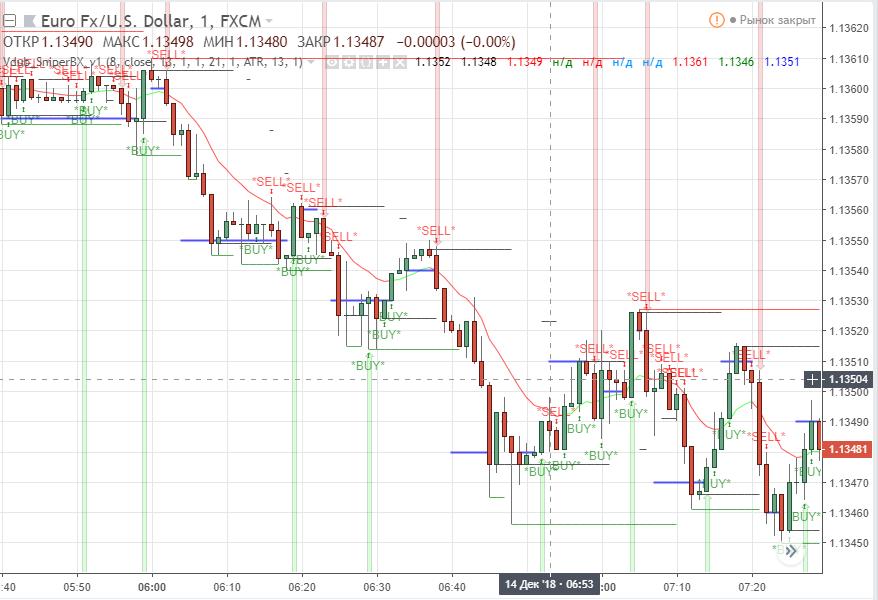 Vdub Binary Options SniperVX v1 — Indicator by vdubus — TradingView